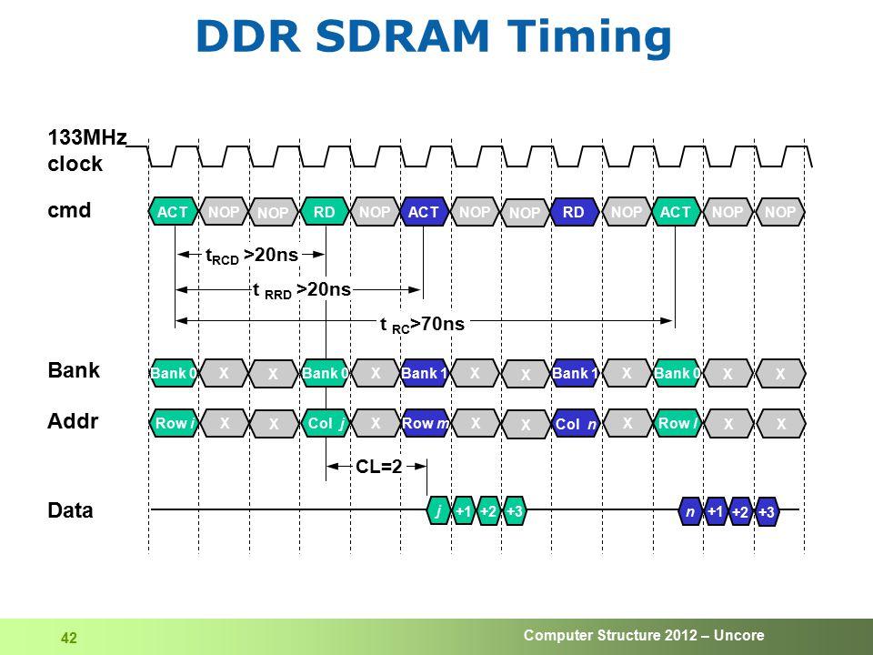 DDR SDRAM Timing 133MHz clock cmd Bank Addr Data tRCD >20ns