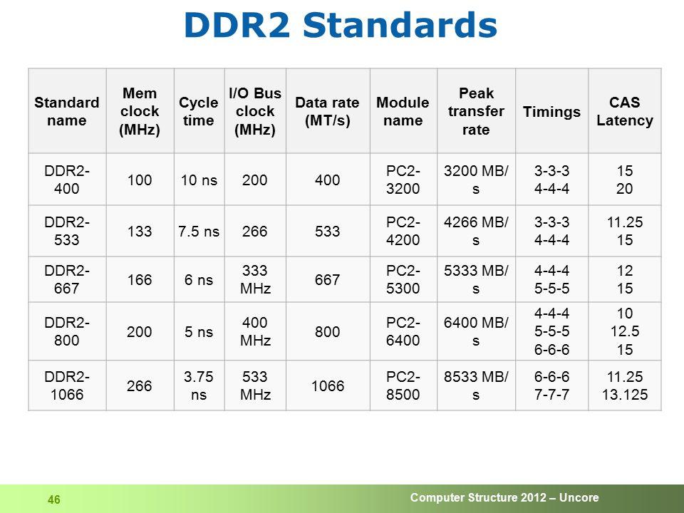 DDR2 Standards Standard name Mem clock (MHz) Cycle time I/O Bus clock