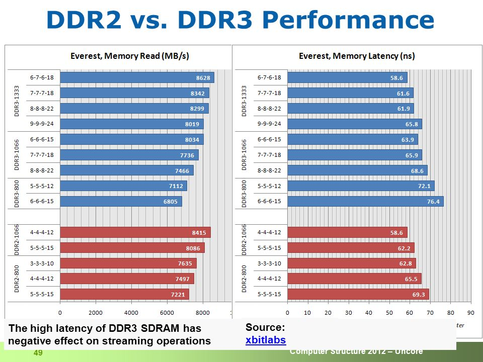 DDR2 vs. DDR3 Performance The high latency of DDR3 SDRAM has