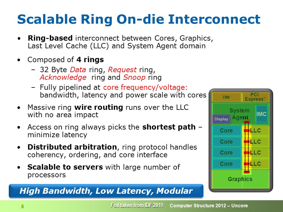 High Bandwidth, Low Latency, Modular