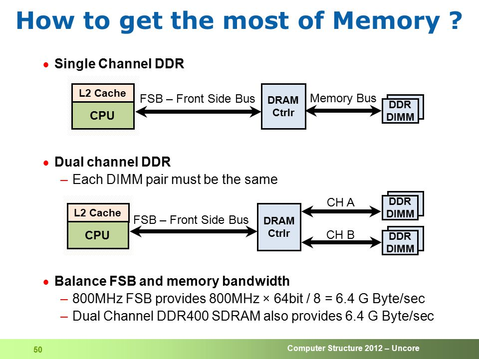 How to get the most of Memory