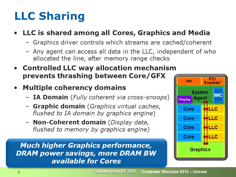 LLC Sharing LLC is shared among all Cores, Graphics and Media