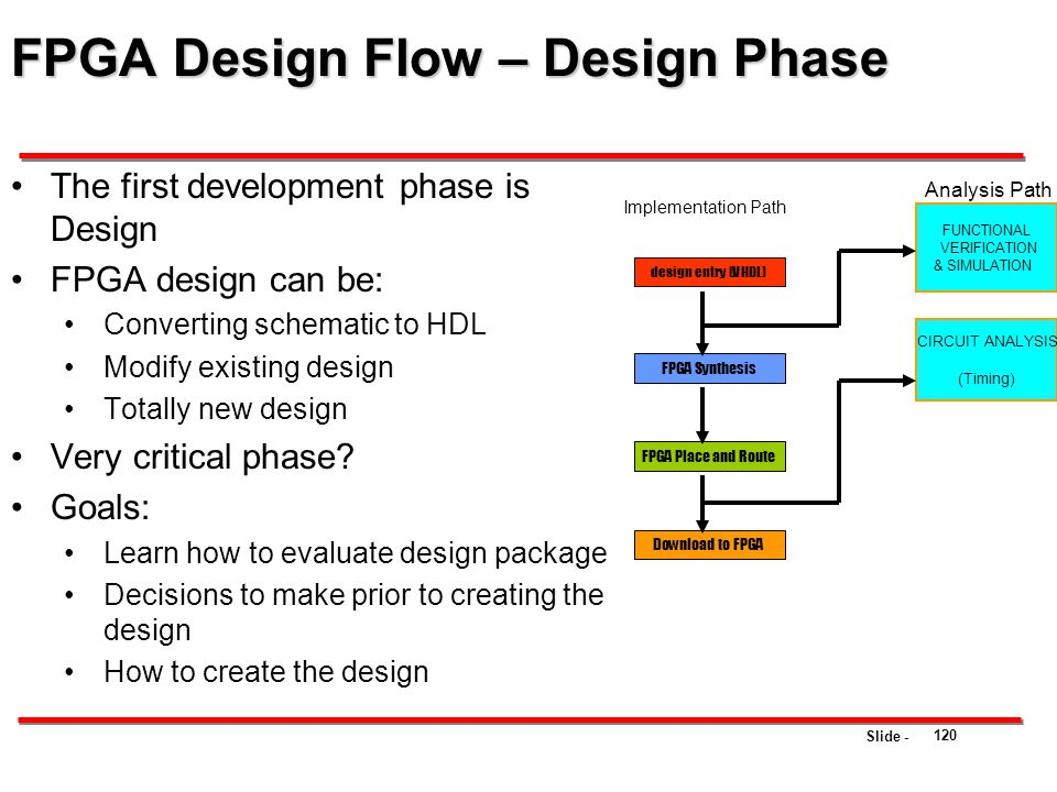FPGA Design Flow – Design Phase