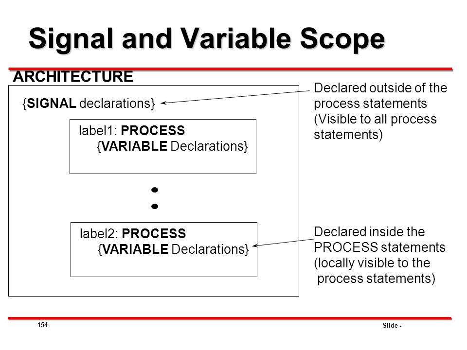 Signal and Variable Scope