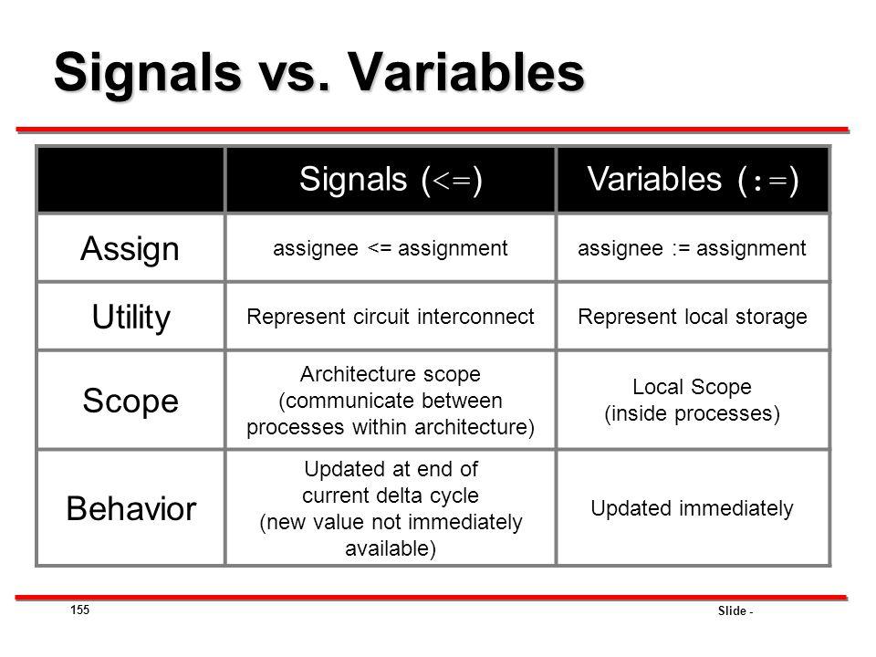 Signals vs. Variables Signals (<=) Variables (:=) Assign Utility