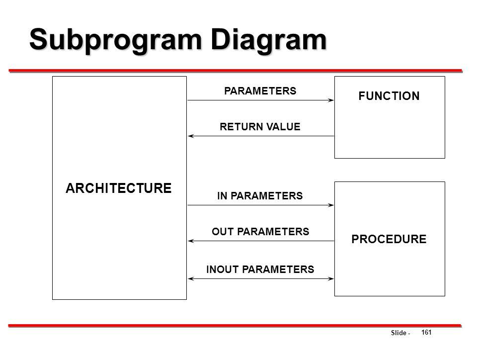 Subprogram Diagram ARCHITECTURE FUNCTION PROCEDURE PARAMETERS