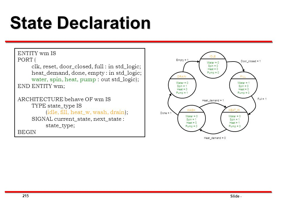 State Declaration ENTITY wm IS PORT (