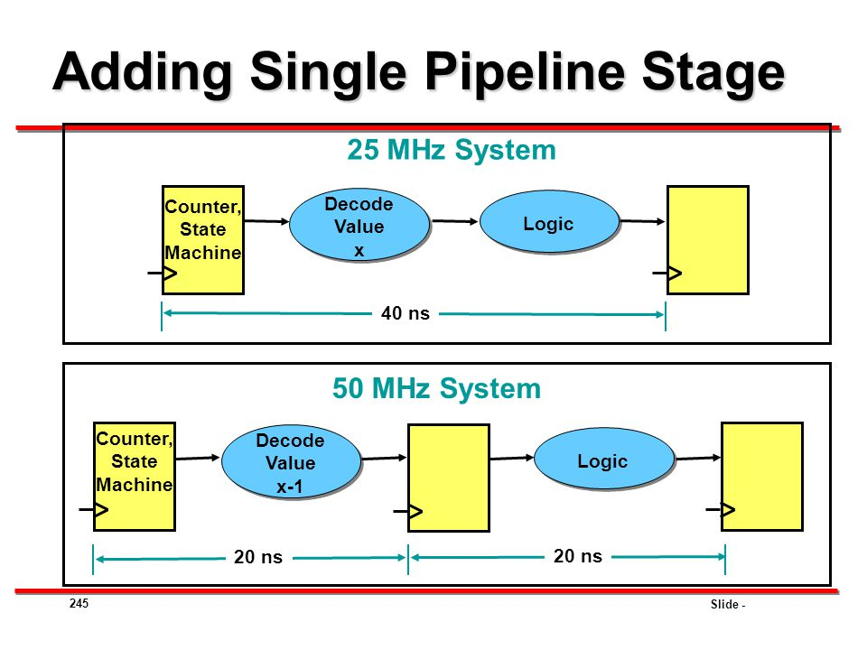 Adding Single Pipeline Stage