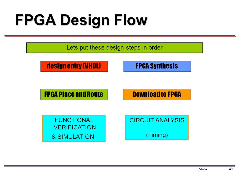 Lets put these design steps in order