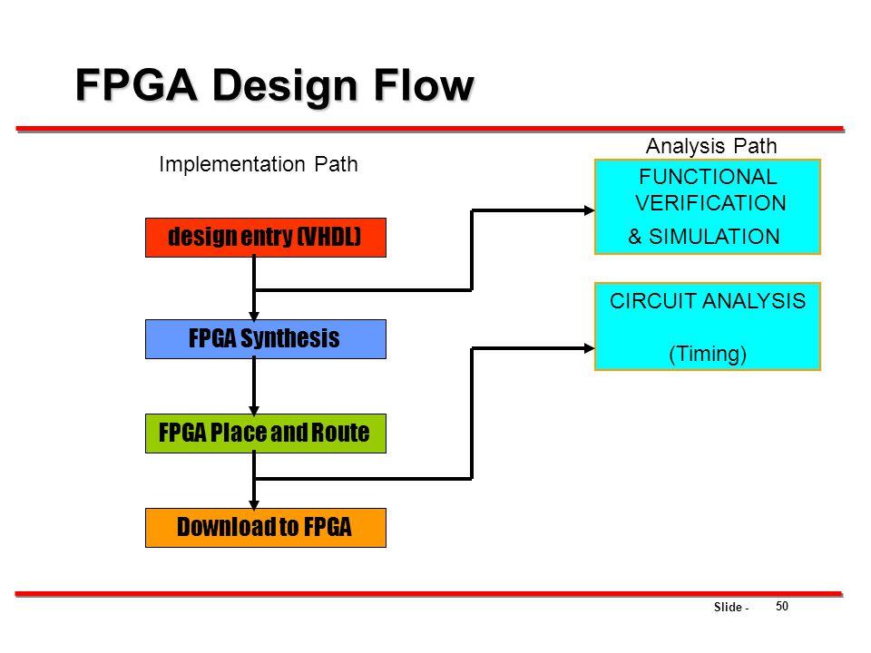 FPGA Design Flow design entry (VHDL) FPGA Synthesis