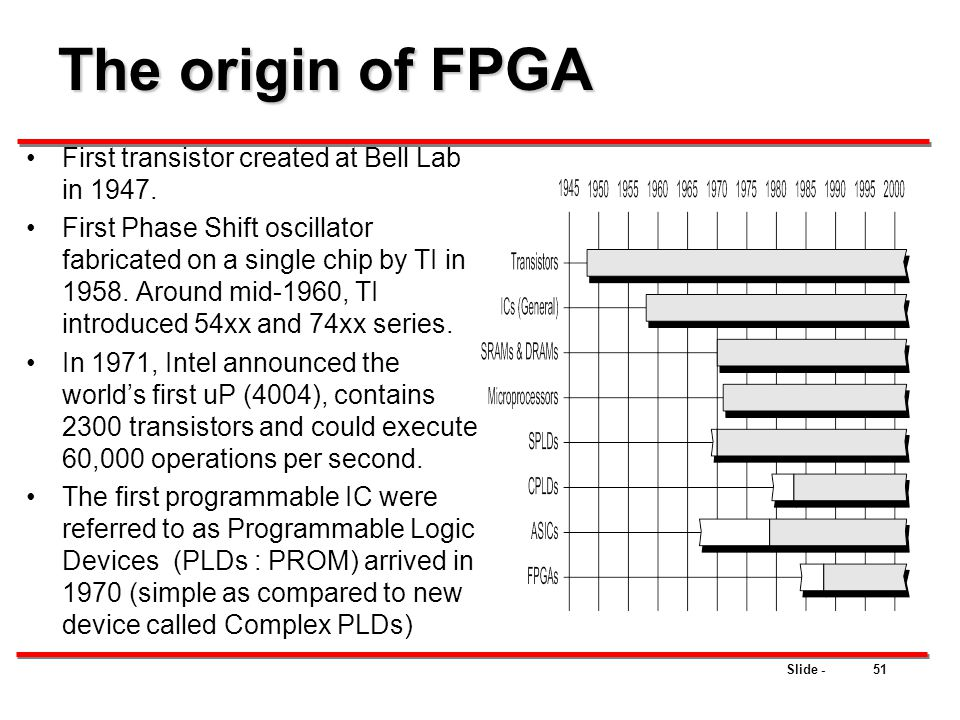 The origin of FPGA First transistor created at Bell Lab in 1947.