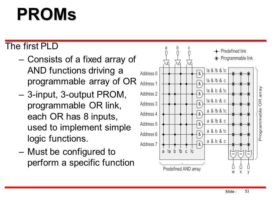 PROMs The first PLD. Consists of a fixed array of AND functions driving a programmable array of OR.