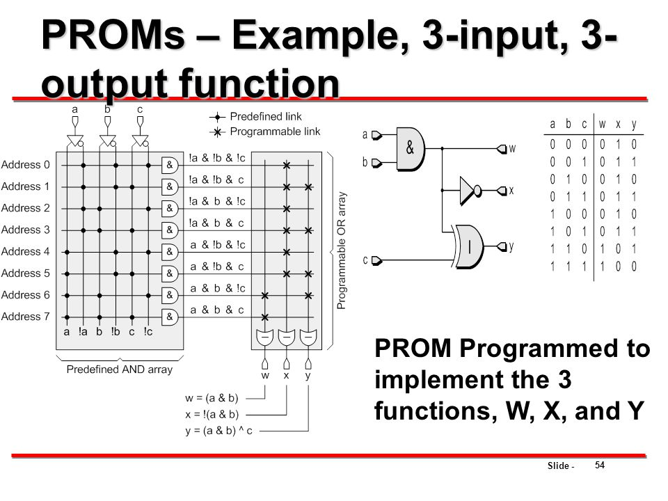 PROMs – Example, 3-input, 3-output function