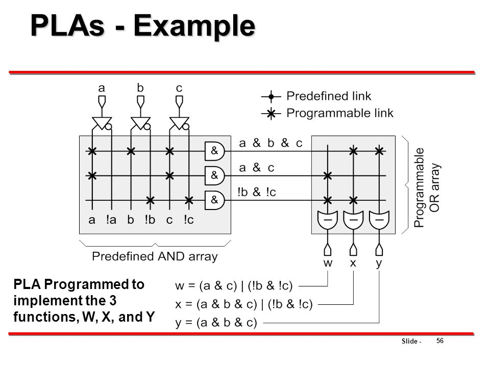 PLAs - Example PLA Programmed to implement the 3 functions, W, X, and Y