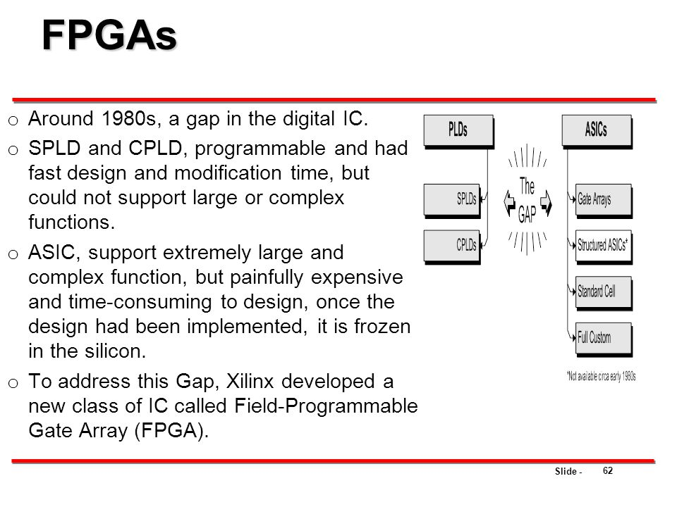 FPGAs Around 1980s, a gap in the digital IC.