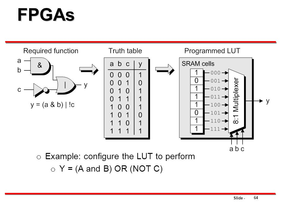 FPGAs Example: configure the LUT to perform Y = (A and B) OR (NOT C)