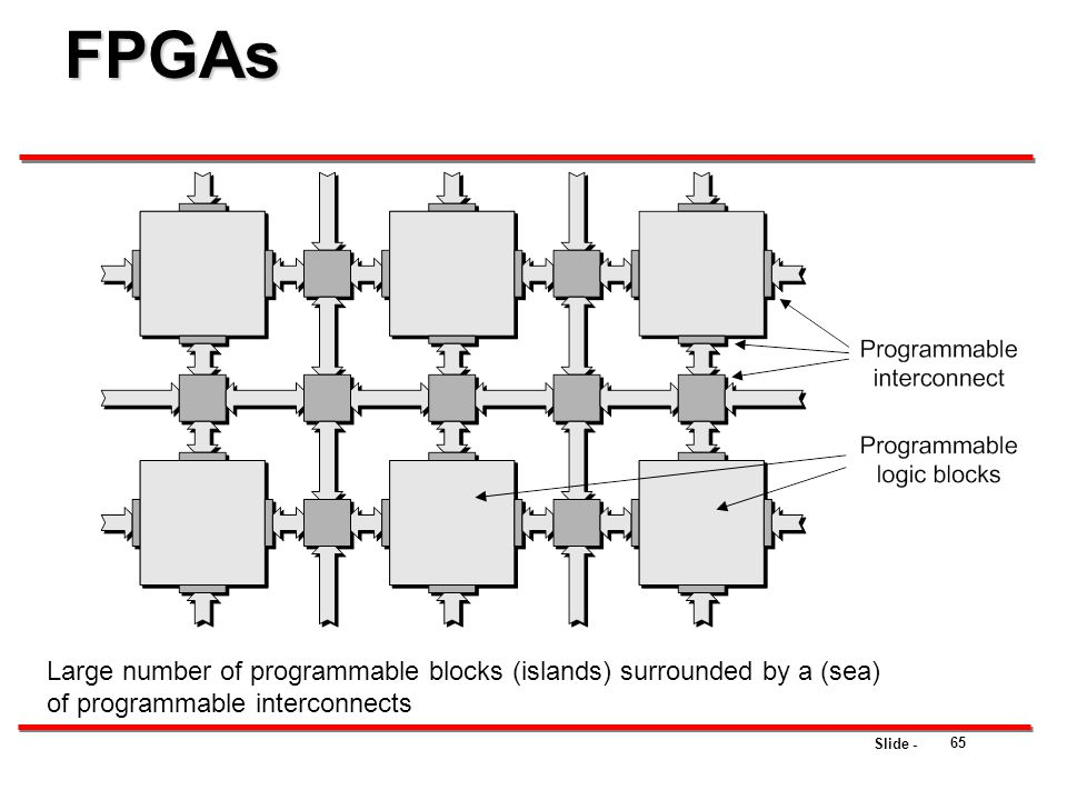 FPGAs Large number of programmable blocks (islands) surrounded by a (sea) of programmable interconnects.