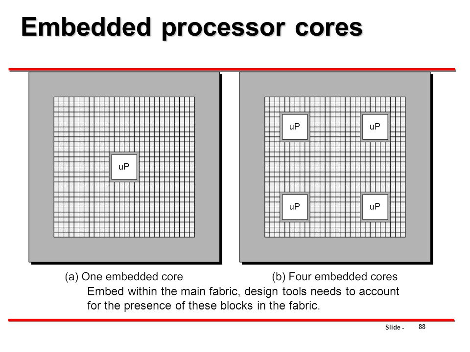 Embedded processor cores
