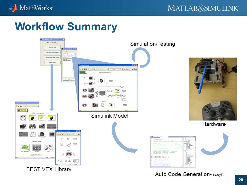 Workflow Summary Simulation/Testing Simulink Model Hardware