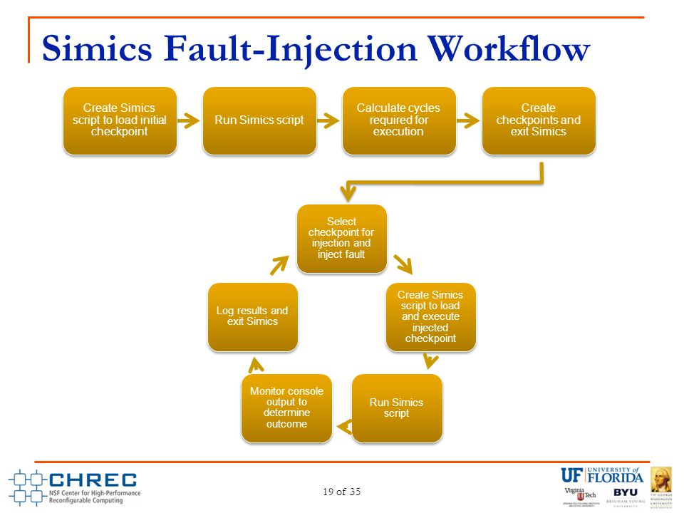Simics Fault-Injection Workflow