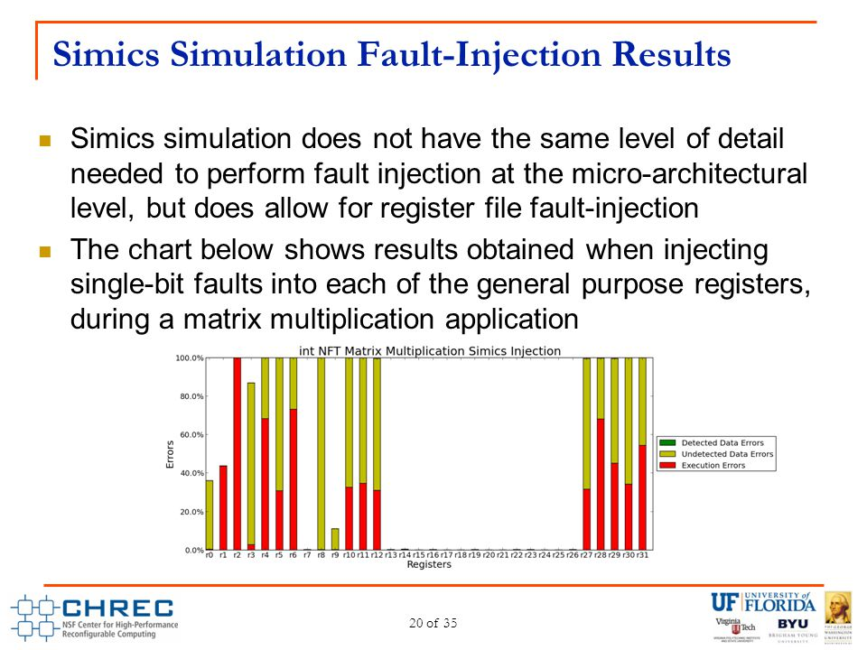 Simics Simulation Fault-Injection Results