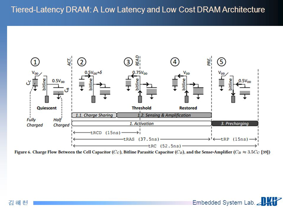 Tiered-Latency DRAM: A Low Latency and Low Cost DRAM Architecture
