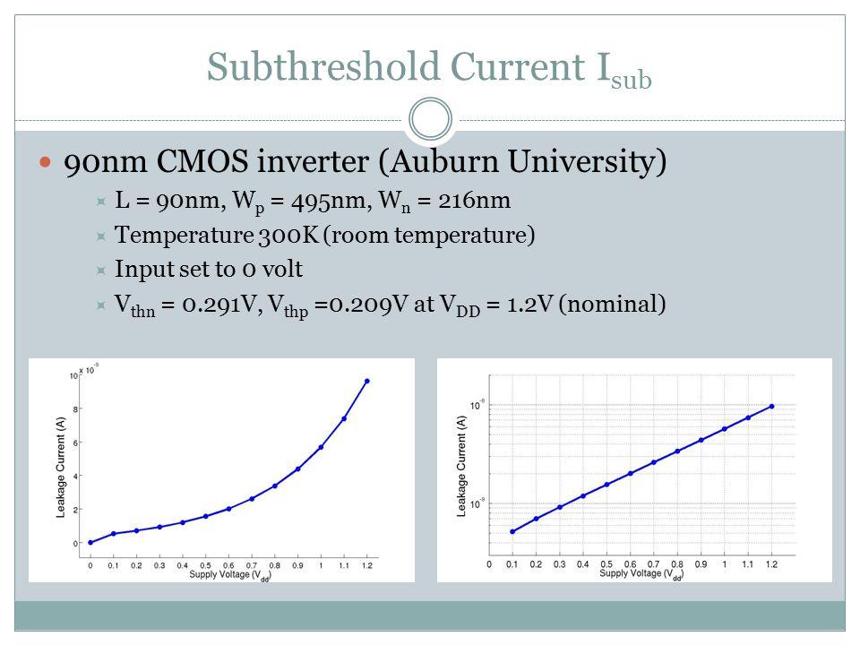 Subthreshold Current Isub