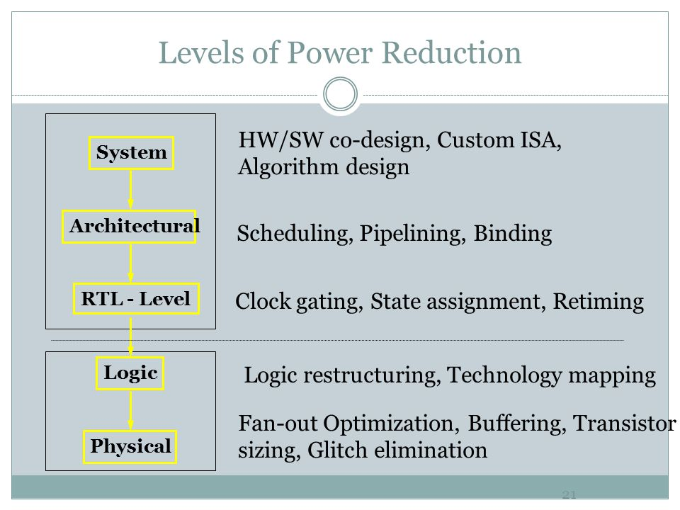 Levels of Power Reduction