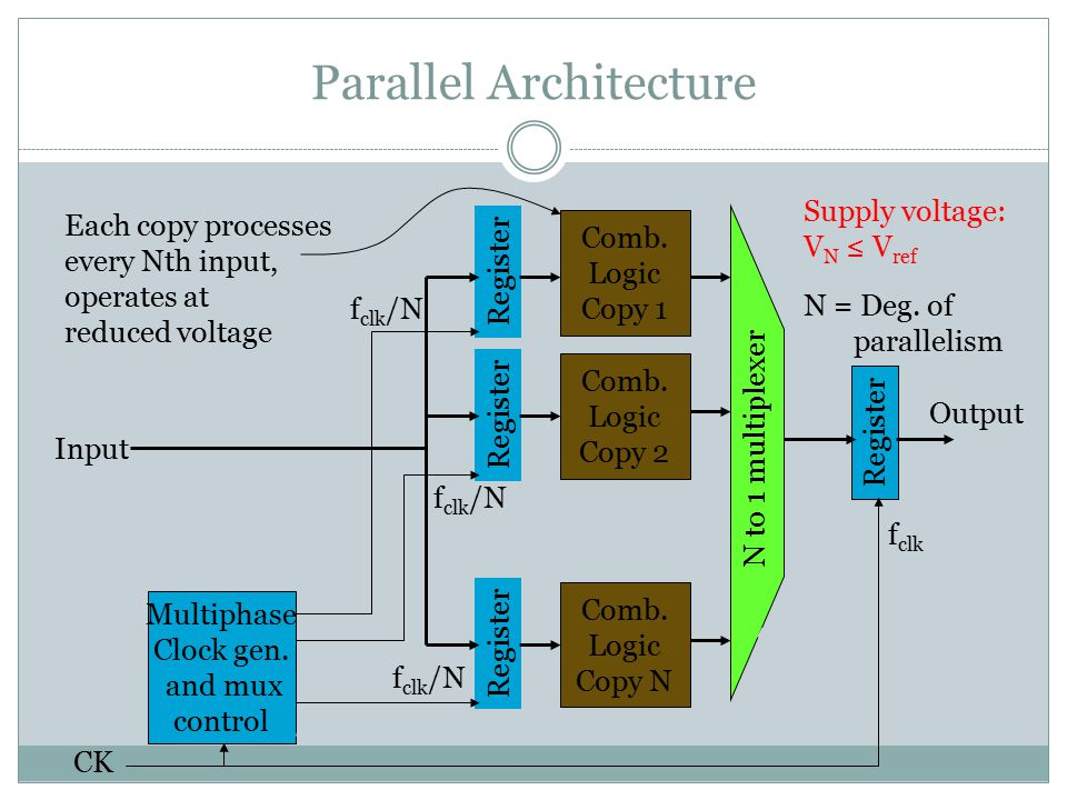 Parallel Architecture