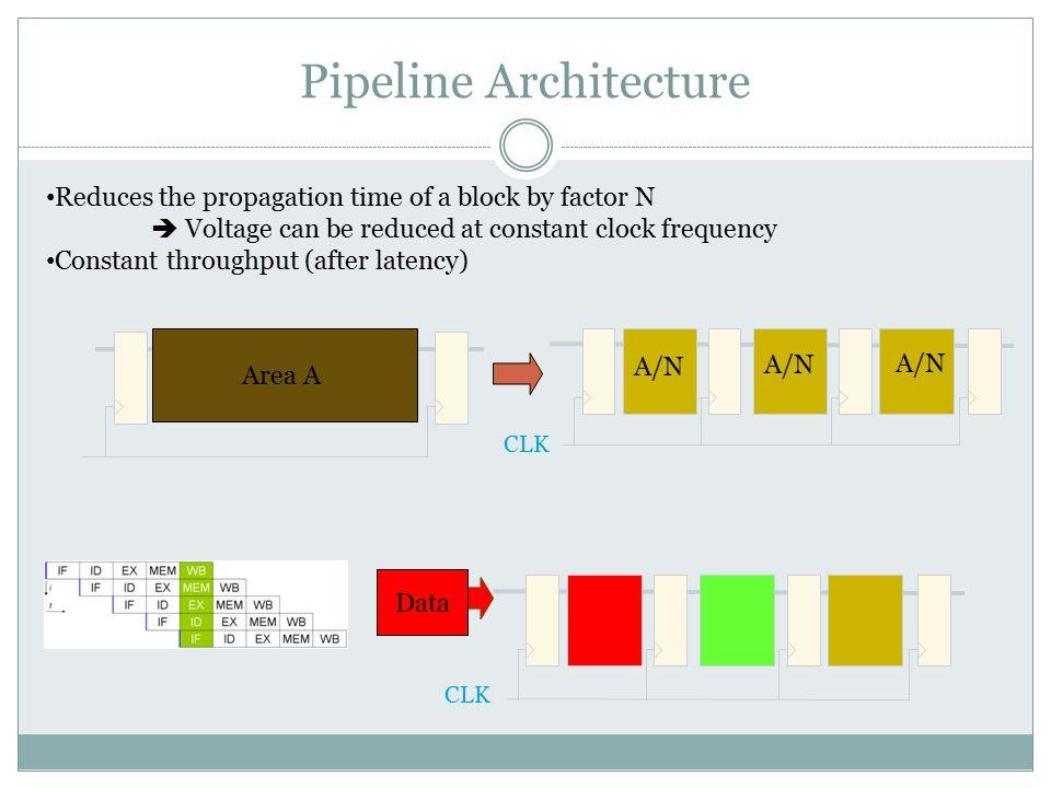 Pipeline Architecture