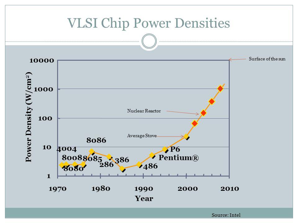 VLSI Chip Power Densities