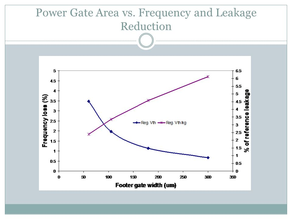 Power Gate Area vs. Frequency and Leakage Reduction