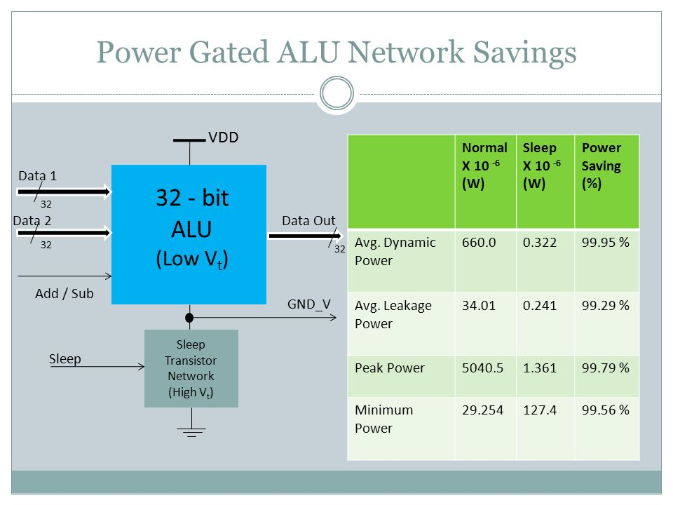 Power Gated ALU Network Savings