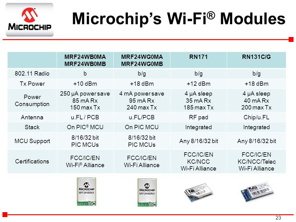 Microchip's Wi-Fi® Modules