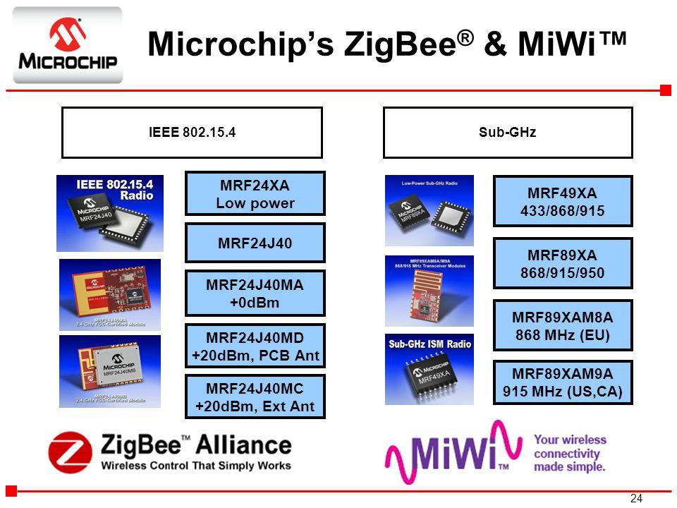 Microchip's ZigBee® & MiWi™
