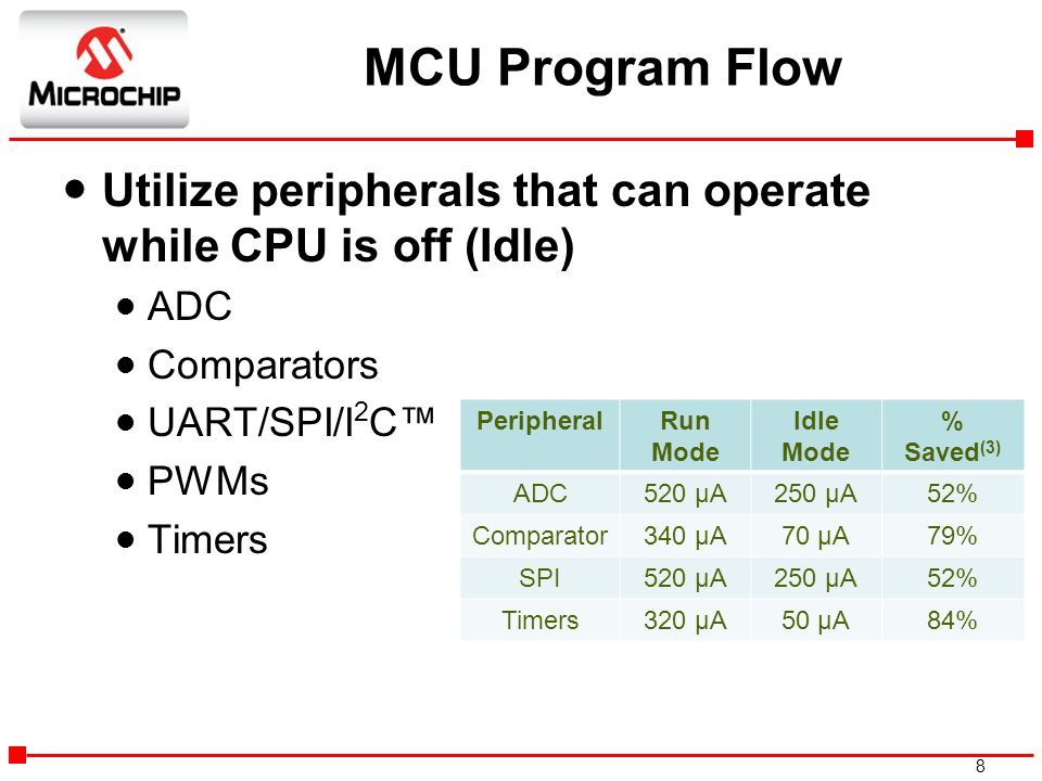 MCU Program Flow Utilize peripherals that can operate while CPU is off (Idle) ADC. Comparators. UART/SPI/I2C™