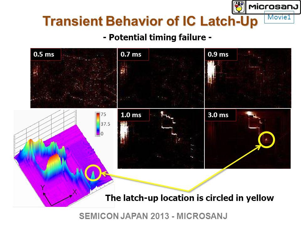 Transient Behavior of IC Latch-Up