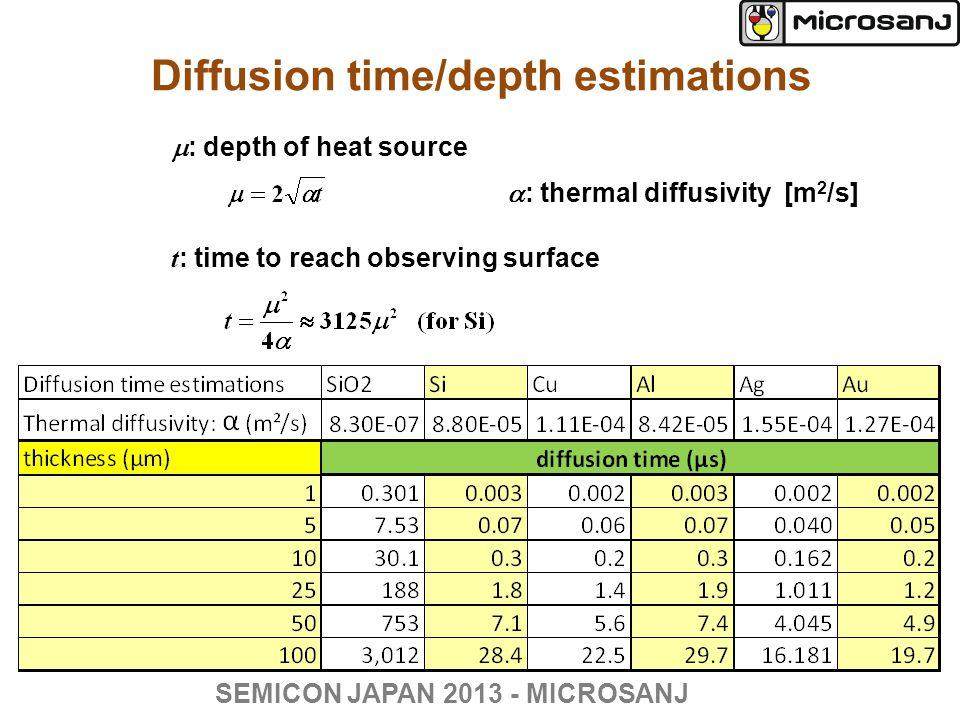Diffusion time/depth estimations