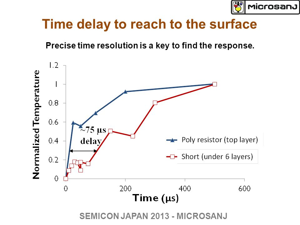 Time delay to reach to the surface