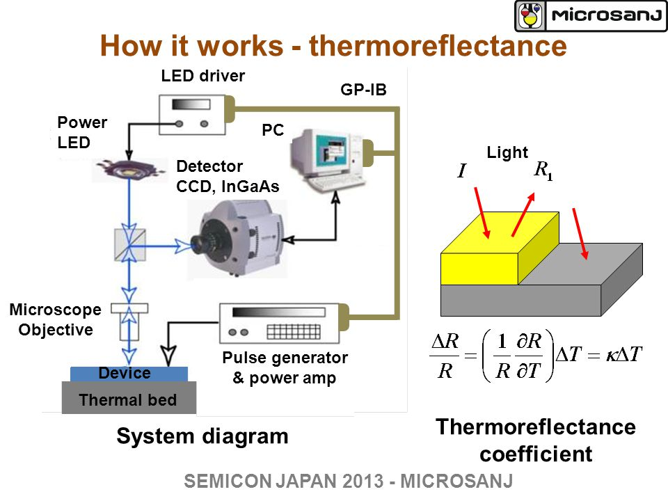 How it works - thermoreflectance