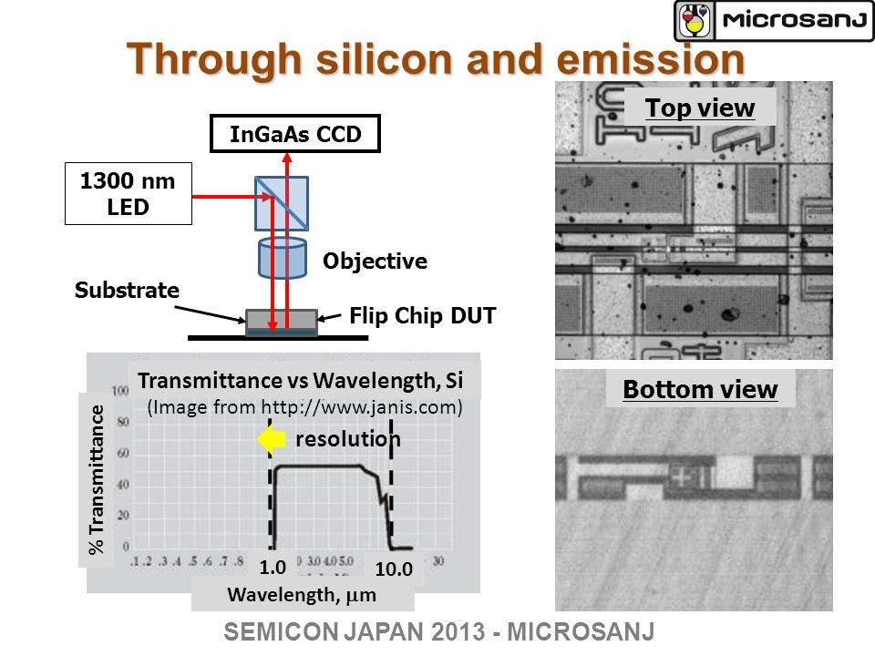 Through silicon and emission