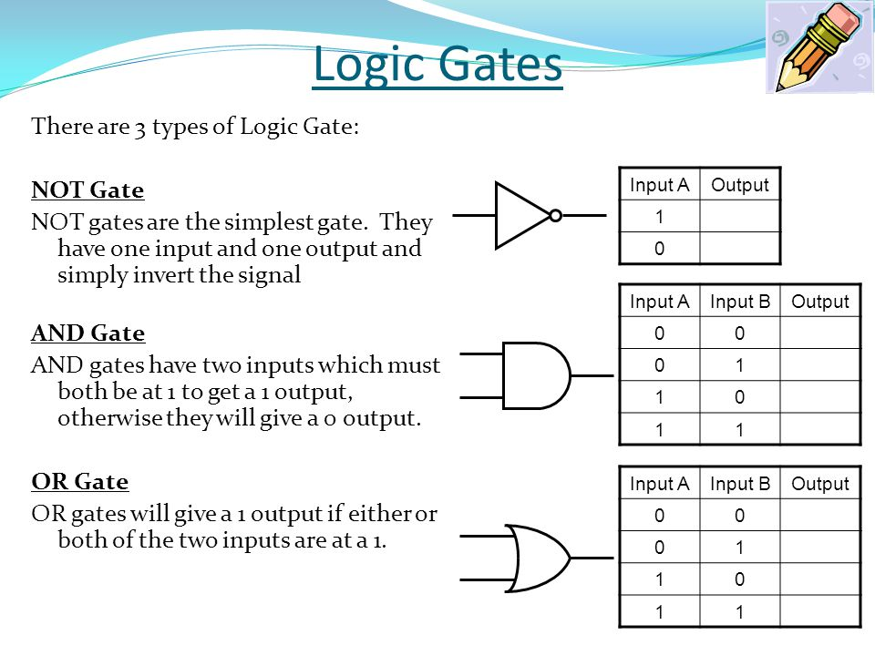 Logic Gates There are 3 types of Logic Gate: NOT Gate