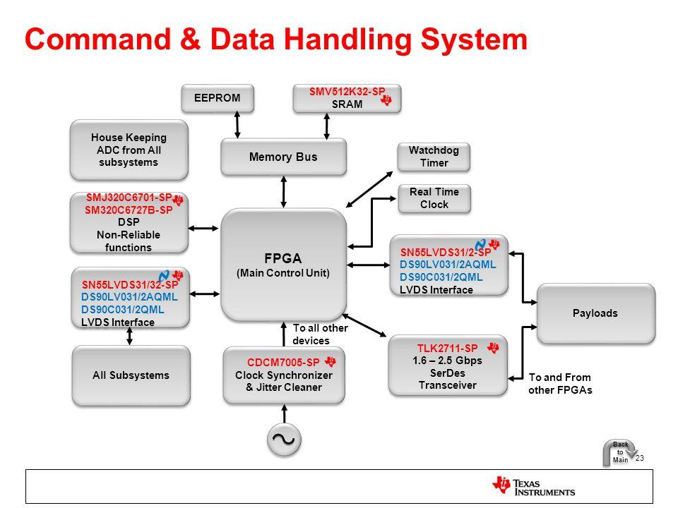 Command & Data Handling System