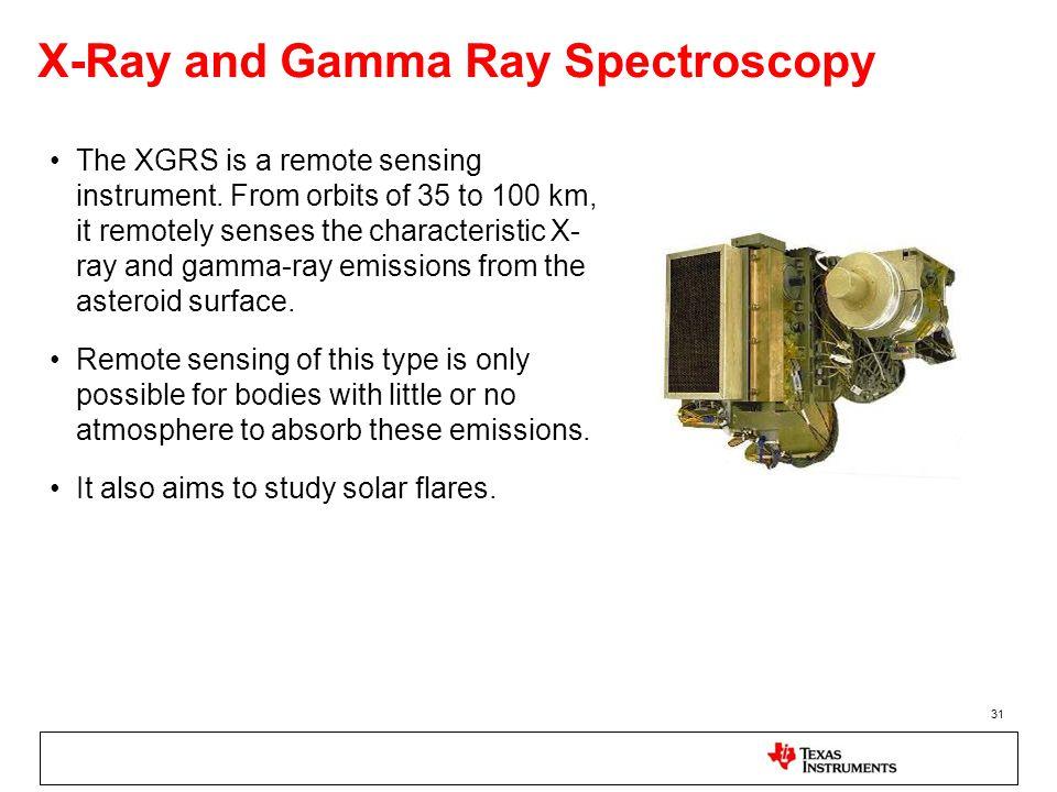 X-Ray and Gamma Ray Spectroscopy
