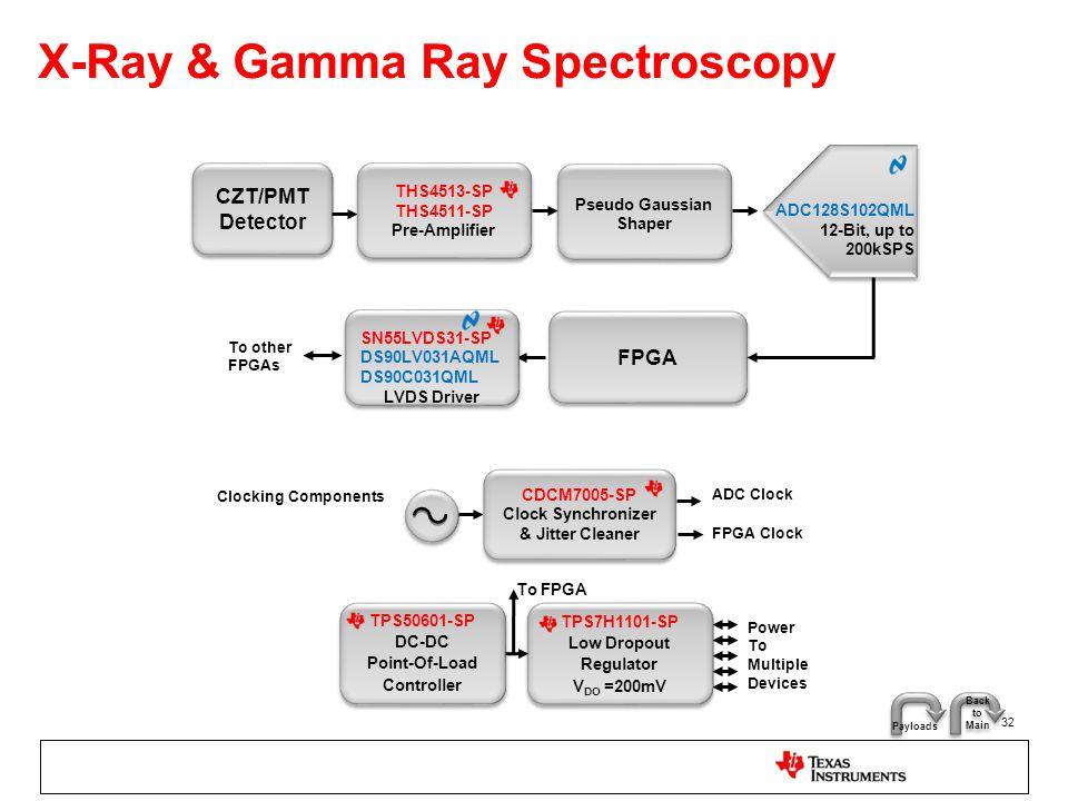 X-Ray & Gamma Ray Spectroscopy
