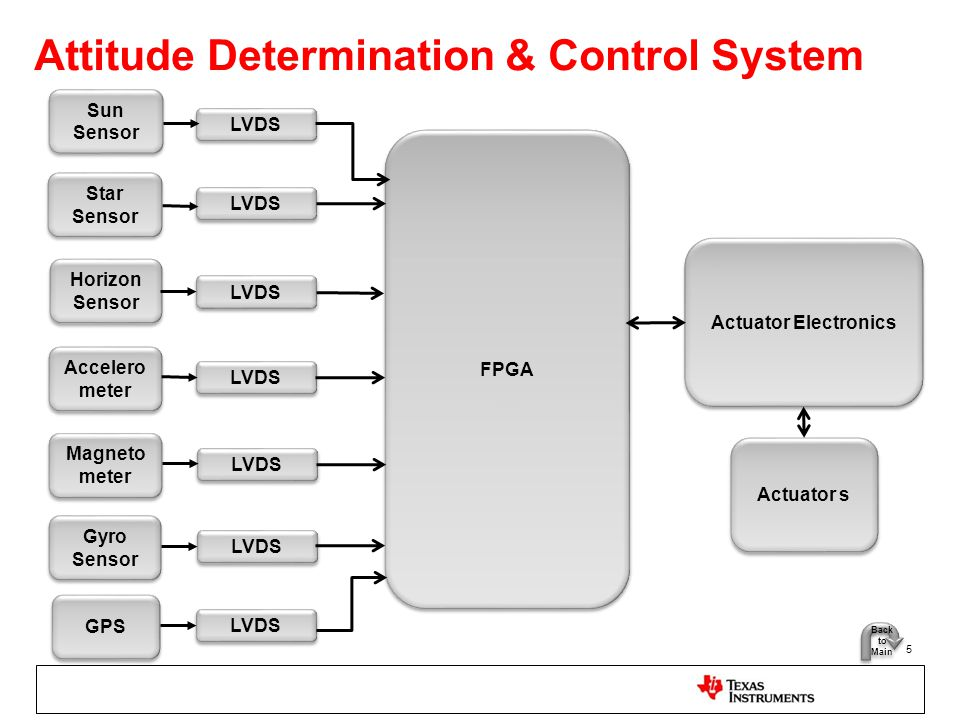 Attitude Determination & Control System