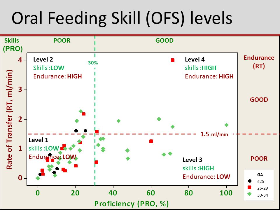 Oral Feeding Skill (OFS) levels