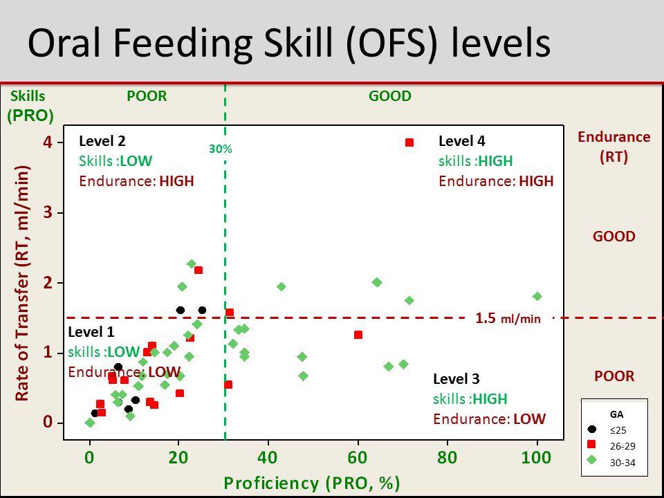 Oral Feeding Skill (OFS) levels