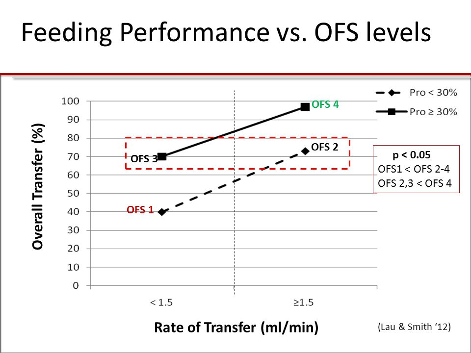 Feeding Performance vs. OFS levels