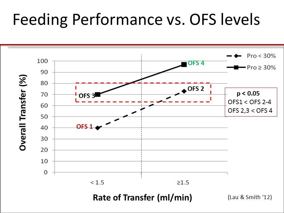 Feeding Performance vs. OFS levels